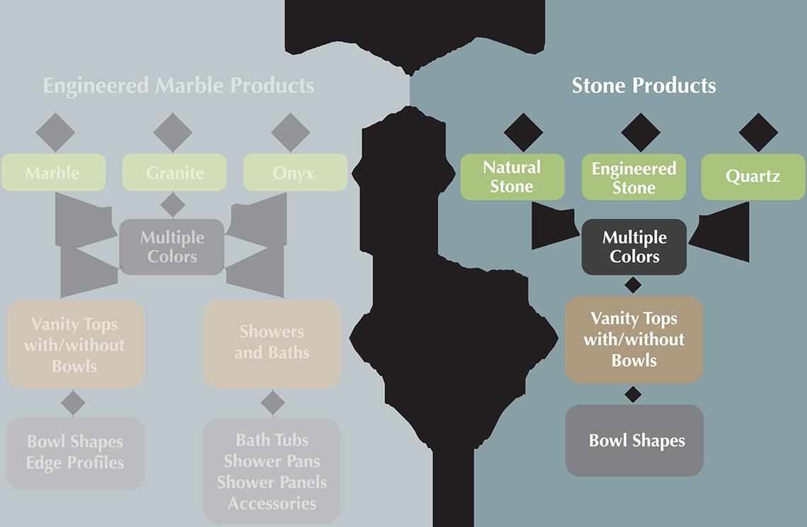 Stone Highlight Chart